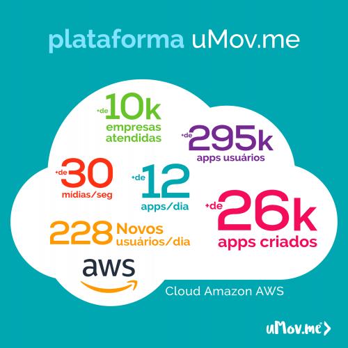 Números da Plataforma uMov.me